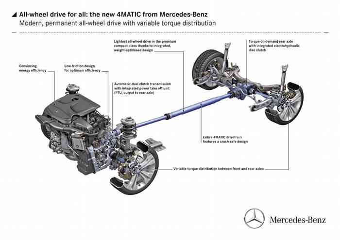 Mercedes presenta una nueva tracción 4Matic para sus modelos compactos