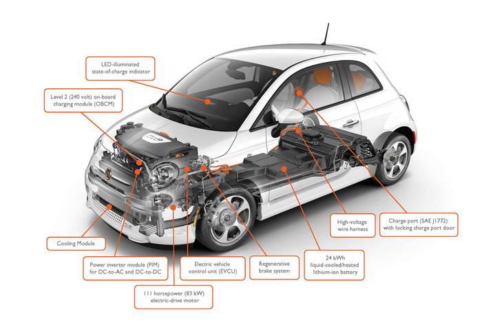 El leasing del Fiat 500e para EE.UU. lo convierte en un eléctrico irresistible