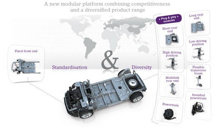 Nueva plataforma modular EMP2 para los futuros Peugeot, Citroën y Opel