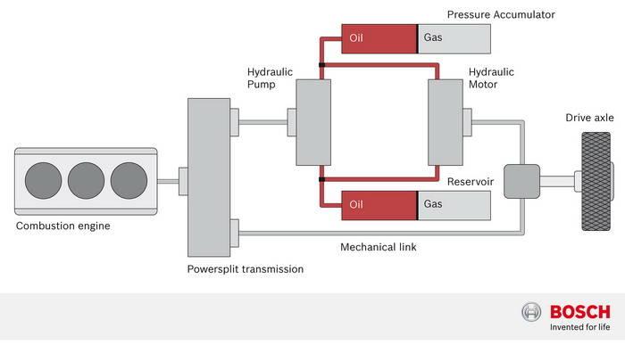 PSA Hybrid Air