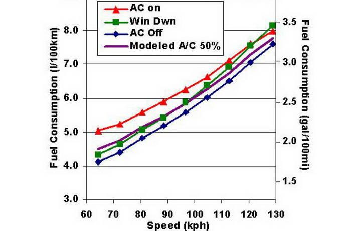 ¿Qué consume más, aire acondicionado o ventanas bajadas? ORNL responde