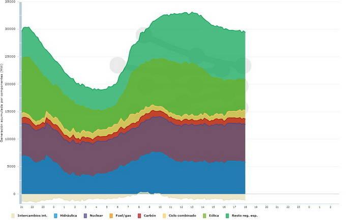 Las energías renovables continúan en pleno en auge, 47,1% del total en lo que va de 2013