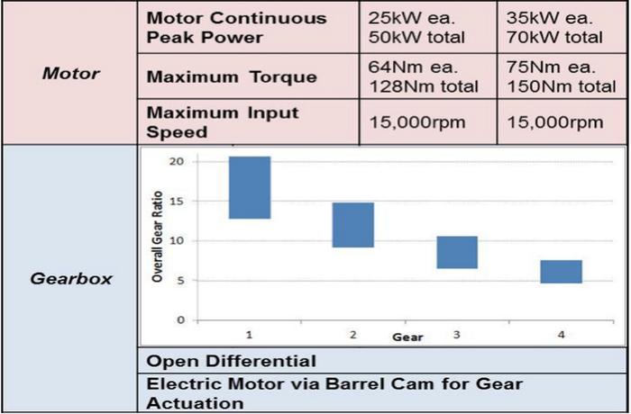 Vocis e-DCT: dos motores eléctricos y cuatro relaciones para simular un cambio DSG en eléctricos
