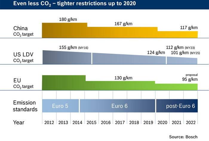 Bosch subraya las principales claves para reducir consumos hasta 2020