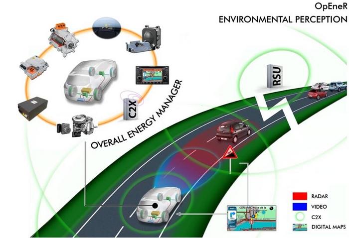 OpEneR, Bosch y PSA consiguen aumentar un 30% la autonomía en eléctricos