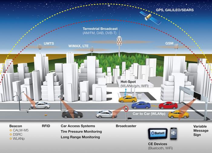 Continental actualiza con Nokia HERE Maps, HTML 5 y LTE su gama de infoentretenimiento