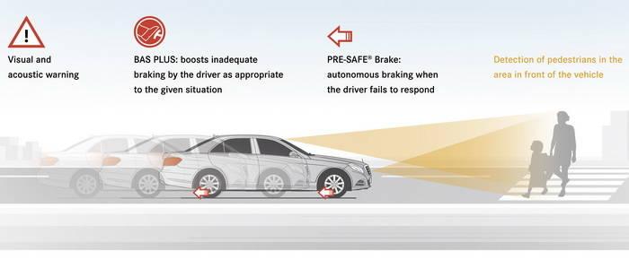 Mercedes Cross Traffic Assist, la frenada más inteligente [Laboratorio Tecmovia]