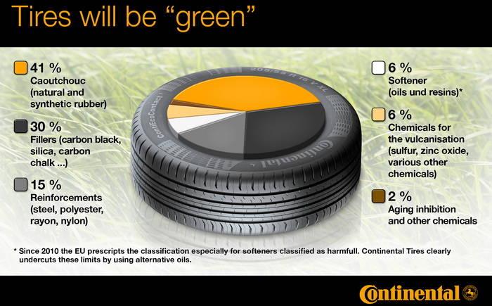 Neumáticos sin rastro alguno de petróleo, la apuesta de Continental para 2020