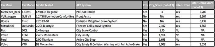 Frenada autónoma de emergencia: conoce la nueva prueba puntuable en EuroNCAP