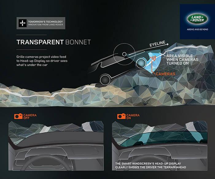 Land Rover Capó Transparente