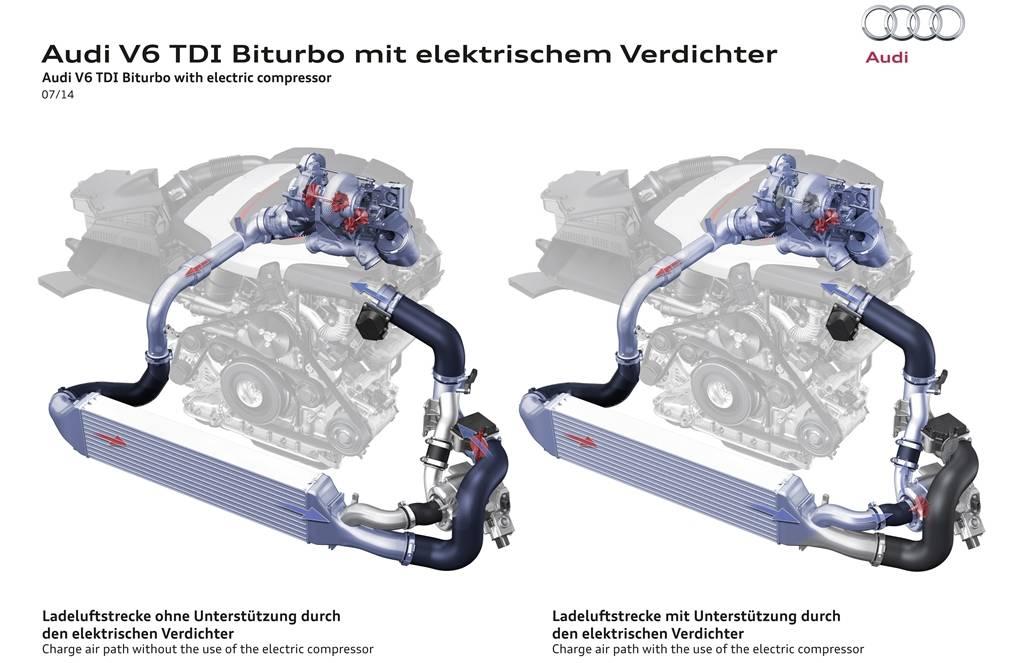Audi eTDI