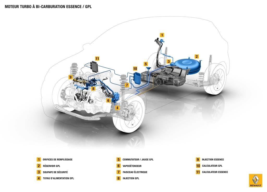 Innovaciones Renault