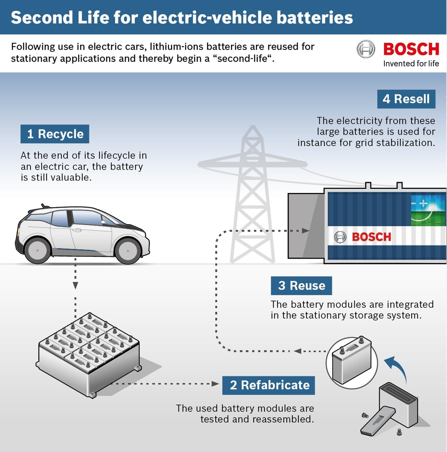 segunda-vida-baterías-300115-1440-01