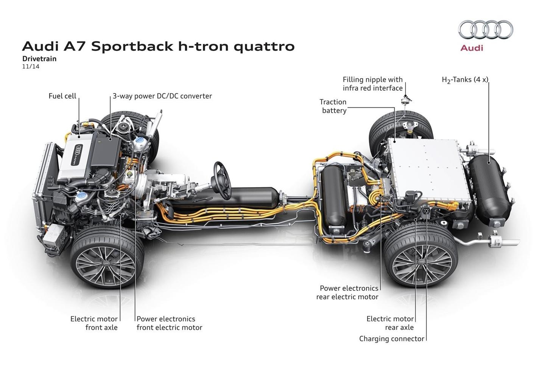 Audi Quiere Liderar La Carrera Por El Hidr 243 Geno Aunque