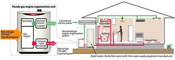 Generar la electricidad en las propias casas a partir de for Gas natural en casa