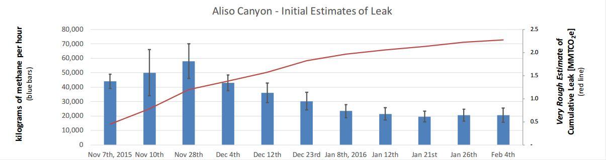 Escape de Aliso Canyon